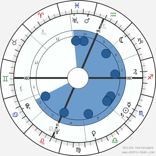 Artur Semedo wikipedia, horoscope, astrology, instagram