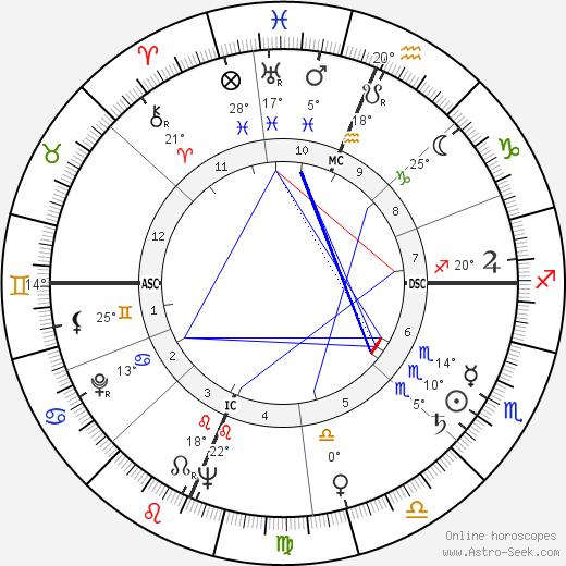Artur Semedo birth chart, biography, wikipedia 2019, 2020
