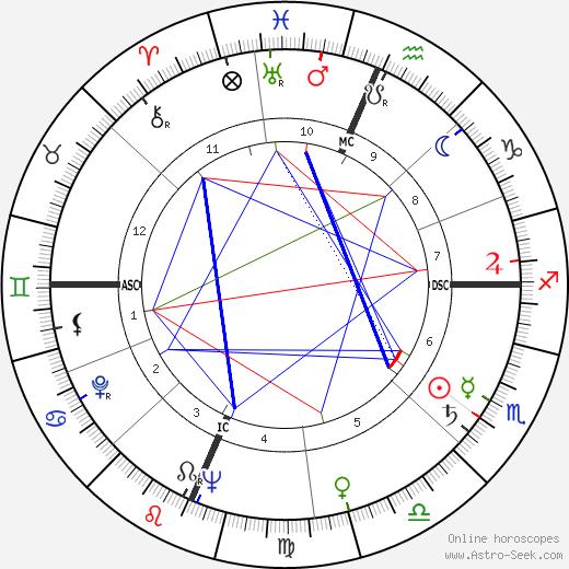 Artur Semedo astro natal birth chart, Artur Semedo horoscope, astrology