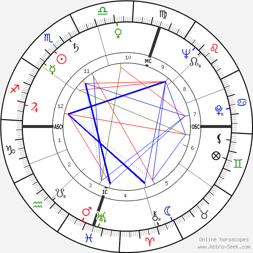 Bobby Limb astro natal birth chart, Bobby Limb horoscope, astrology