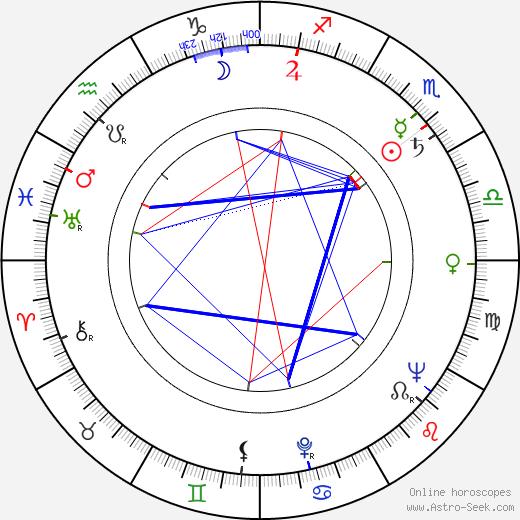Dean Miller birth chart, Dean Miller astro natal horoscope, astrology