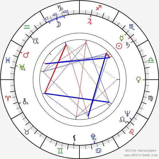 Evžen Illín astro natal birth chart, Evžen Illín horoscope, astrology