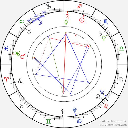 Galina Basová-Oniščenková день рождения гороскоп, Galina Basová-Oniščenková Натальная карта онлайн