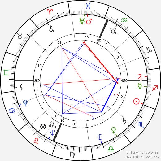 Geraldine Page birth chart, Geraldine Page astro natal horoscope, astrology