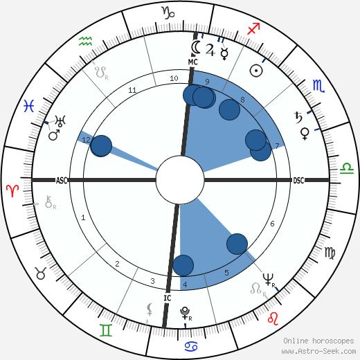 Gertrud Hürlimann wikipedia, horoscope, astrology, instagram
