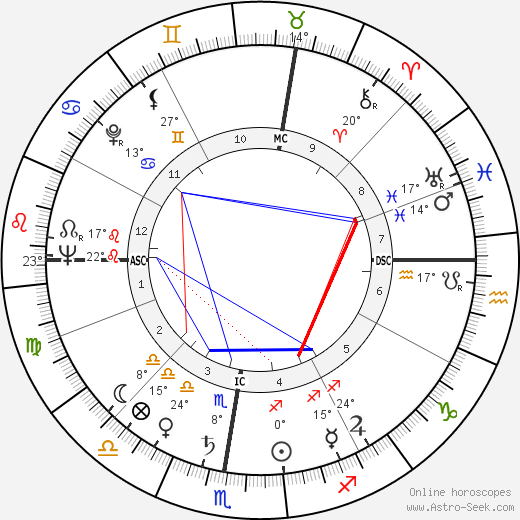 Gilbert Ussin birth chart, biography, wikipedia 2019, 2020