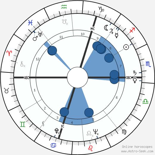 Giovanni Ballico wikipedia, horoscope, astrology, instagram