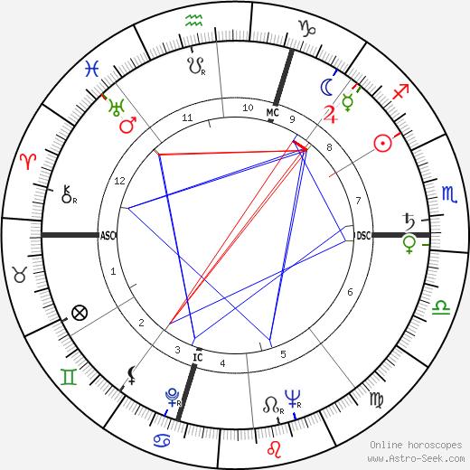 Giovanni Ballico день рождения гороскоп, Giovanni Ballico Натальная карта онлайн