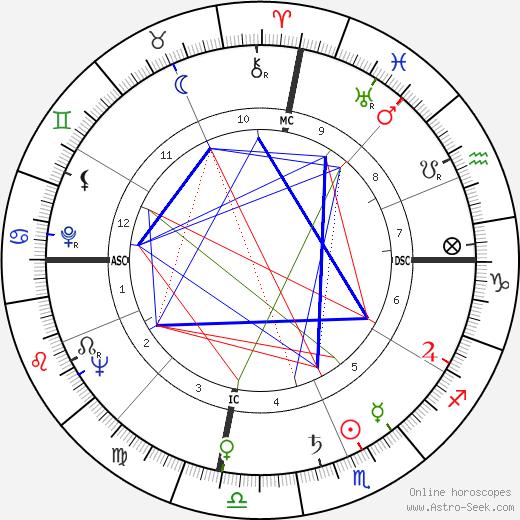Harold Edward Collins astro natal birth chart, Harold Edward Collins horoscope, astrology