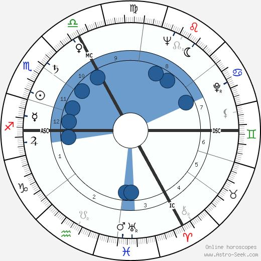 Jacques Ertaud wikipedia, horoscope, astrology, instagram