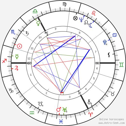 Jacques Ertaud день рождения гороскоп, Jacques Ertaud Натальная карта онлайн