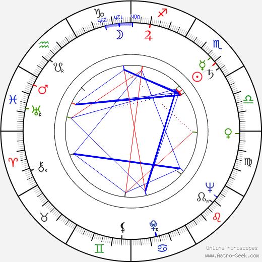 Jan Čuřík astro natal birth chart, Jan Čuřík horoscope, astrology