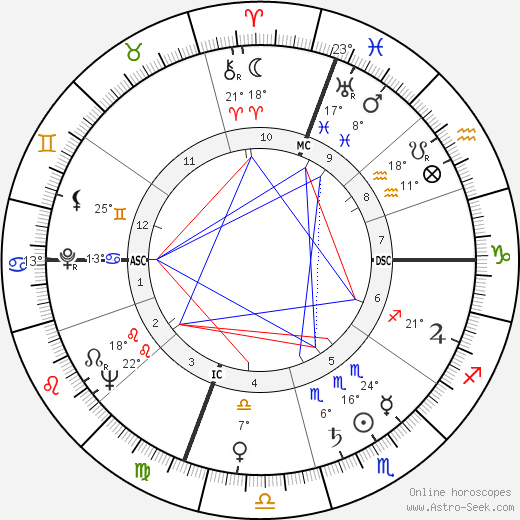 Joe Flynn birth chart, biography, wikipedia 2020, 2021