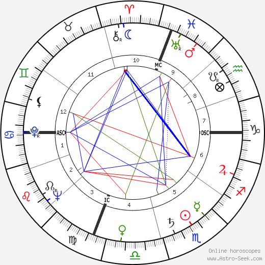 Joe Flynn birth chart, Joe Flynn astro natal horoscope, astrology