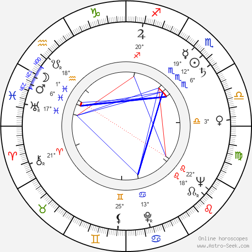 Karel Fridrich birth chart, biography, wikipedia 2019, 2020