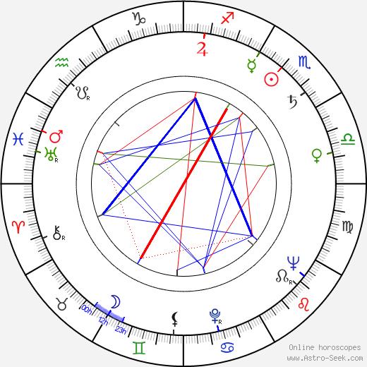 Kazimierz Witkiewicz birth chart, Kazimierz Witkiewicz astro natal horoscope, astrology