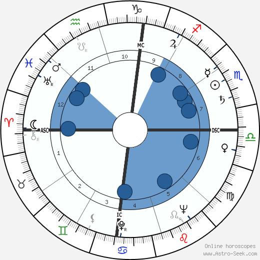 Leonard Edward Nathan wikipedia, horoscope, astrology, instagram