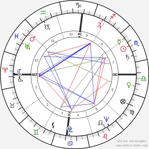 Leonard Edward Nathan день рождения гороскоп, Leonard Edward Nathan Натальная карта онлайн
