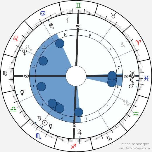 Lynne Carter wikipedia, horoscope, astrology, instagram
