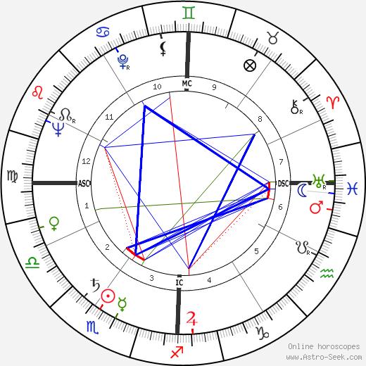 Lynne Carter astro natal birth chart, Lynne Carter horoscope, astrology