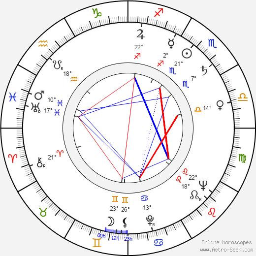 Marina Strizhenova birth chart, biography, wikipedia 2020, 2021