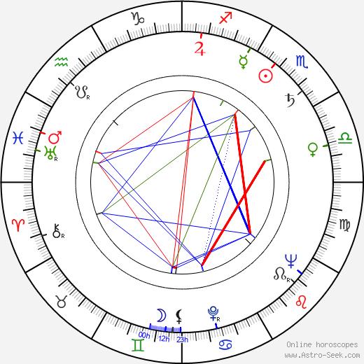 Marina Strizhenova birth chart, Marina Strizhenova astro natal horoscope, astrology