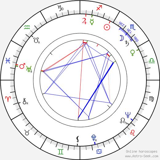 Mauri Sariola день рождения гороскоп, Mauri Sariola Натальная карта онлайн