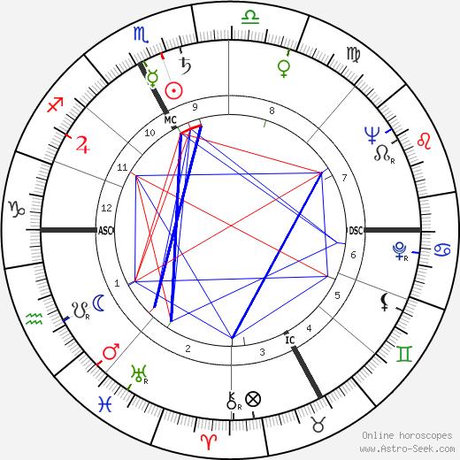 Maurice Roche день рождения гороскоп, Maurice Roche Натальная карта онлайн
