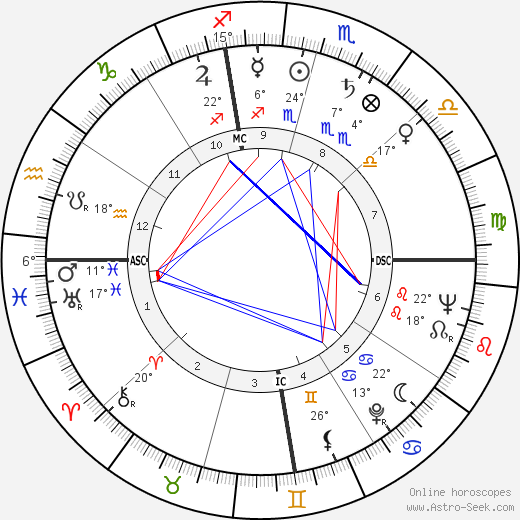 Mel Patton birth chart, biography, wikipedia 2018, 2019