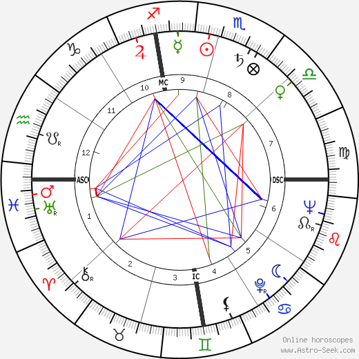 Mel Patton astro natal birth chart, Mel Patton horoscope, astrology