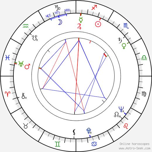 Mihai Mereuta tema natale, oroscopo, Mihai Mereuta oroscopi gratuiti, astrologia
