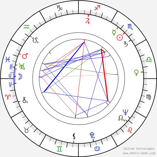 Miroslav Rous день рождения гороскоп, Miroslav Rous Натальная карта онлайн