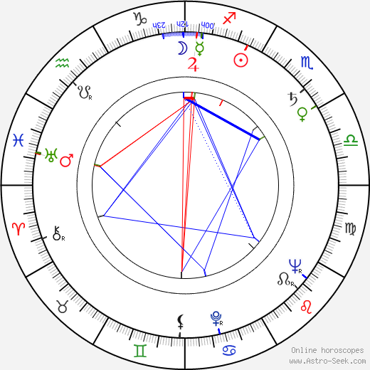 Miroslav Samek день рождения гороскоп, Miroslav Samek Натальная карта онлайн