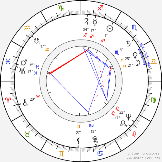 Paula Raymond tema natale, biography, Biografia da Wikipedia 2020, 2021