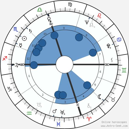 Phyllis Lyon wikipedia, horoscope, astrology, instagram