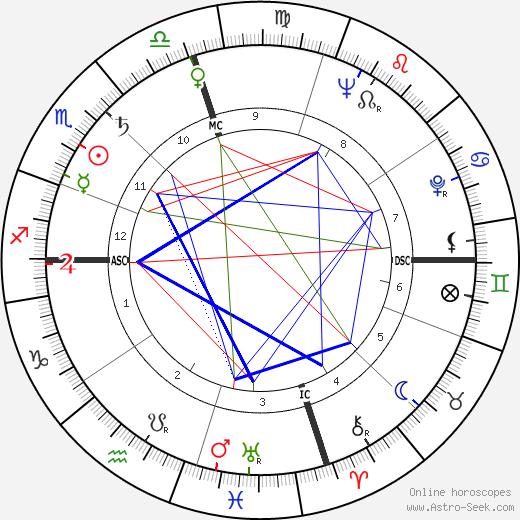 Phyllis Lyon tema natale, oroscopo, Phyllis Lyon oroscopi gratuiti, astrologia