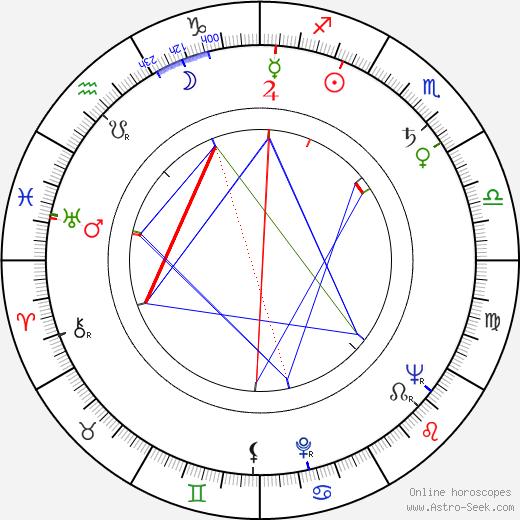 Ralph James birth chart, Ralph James astro natal horoscope, astrology