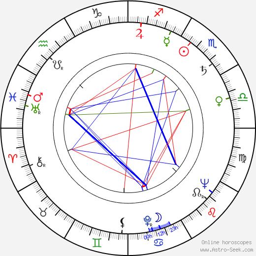 Remo Remotti birth chart, Remo Remotti astro natal horoscope, astrology