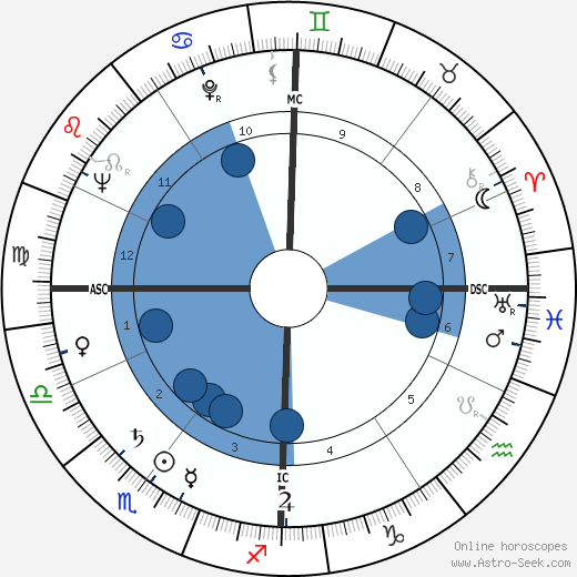 Robert Frank wikipedia, horoscope, astrology, instagram