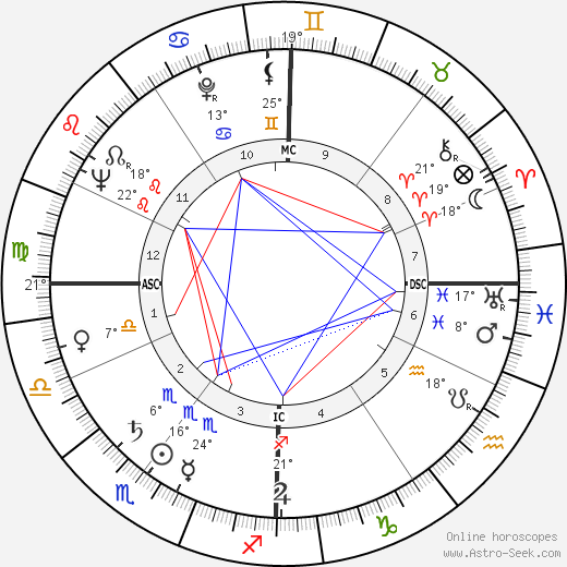 Robert Frank birth chart, biography, wikipedia 2019, 2020