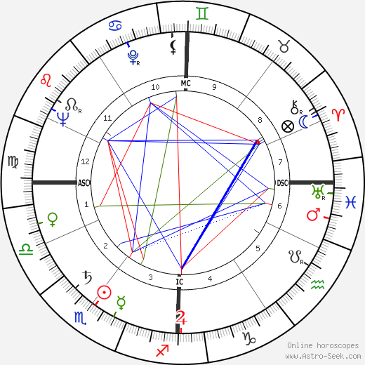 Robert Frank astro natal birth chart, Robert Frank horoscope, astrology