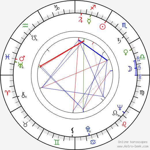 Роберт (значения) Янг Robert M. Young день рождения гороскоп, Robert M. Young Натальная карта онлайн