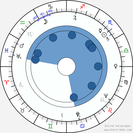 Romeo J. Ventres wikipedia, horoscope, astrology, instagram