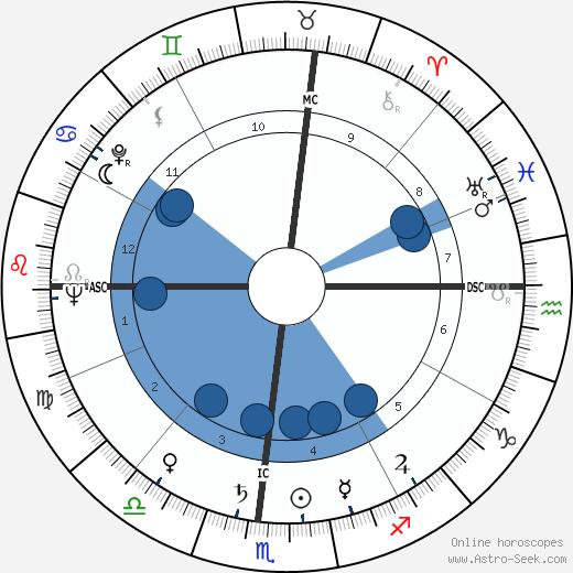Stanley Hiller wikipedia, horoscope, astrology, instagram