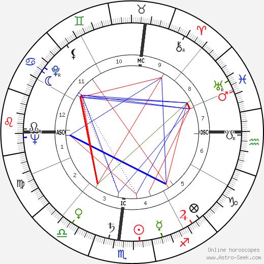 Stanley Hiller день рождения гороскоп, Stanley Hiller Натальная карта онлайн