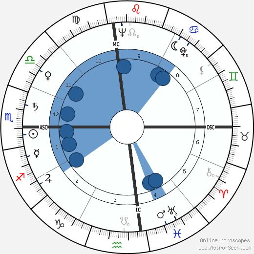 William G. Bennett wikipedia, horoscope, astrology, instagram