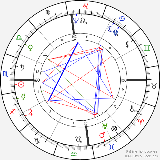 William G. Bennett tema natale, oroscopo, William G. Bennett oroscopi gratuiti, astrologia