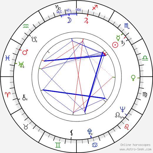 Yanko Yankov день рождения гороскоп, Yanko Yankov Натальная карта онлайн