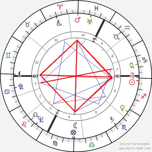 Alberto Lupo день рождения гороскоп, Alberto Lupo Натальная карта онлайн