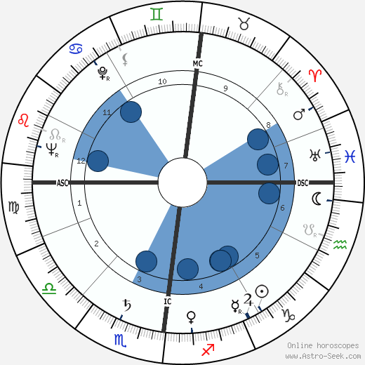 Charles Colpin wikipedia, horoscope, astrology, instagram